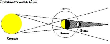 Затмение солнце схема